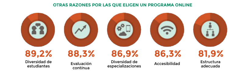 MBA Online Gráfico