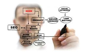 Curso en línea (Online) de Diseño de un Plan de Negocio en la empresa