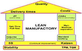 Curso en línea (Online) de Lean Manufacturing